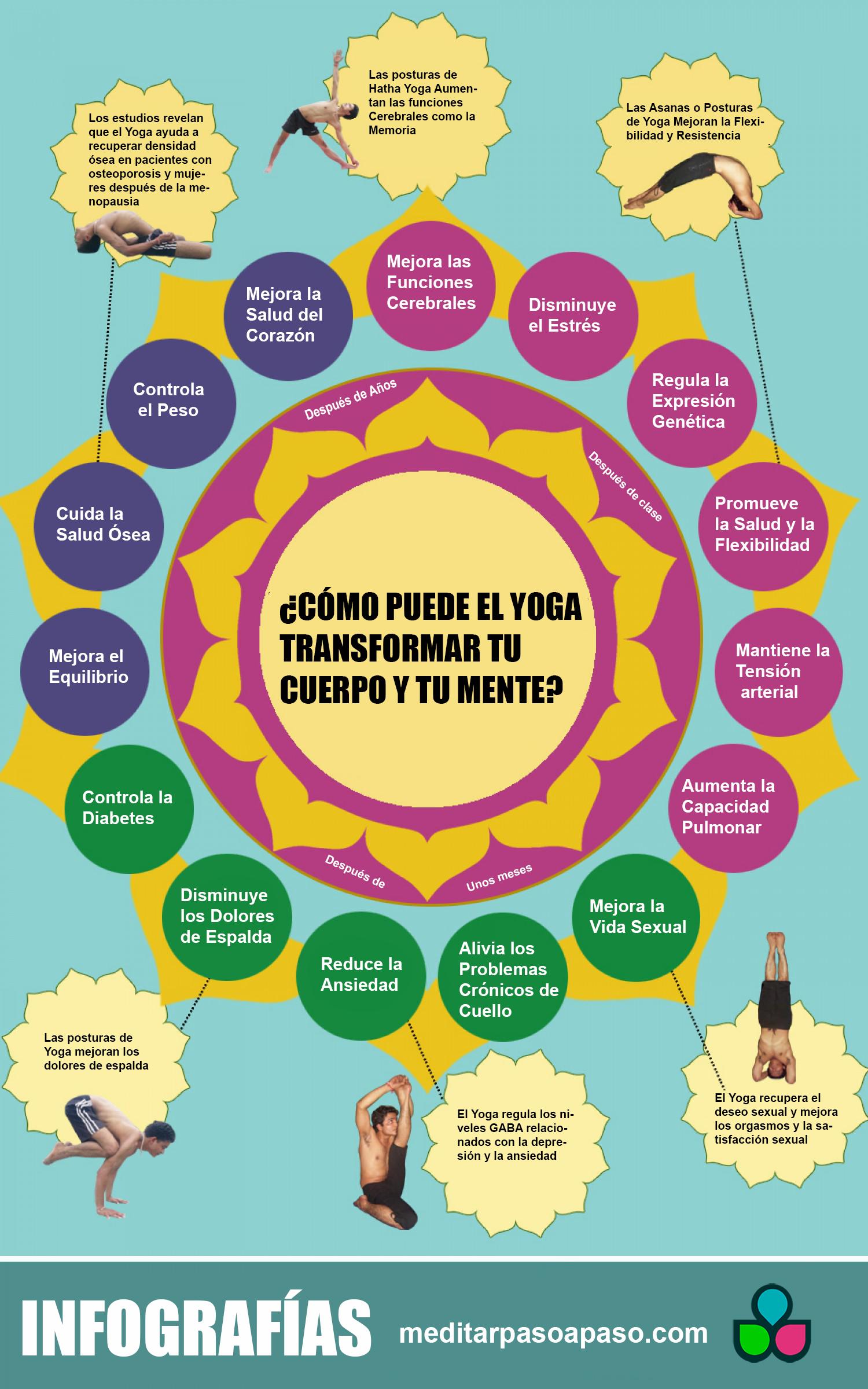 infografía iniciarse en el yoga